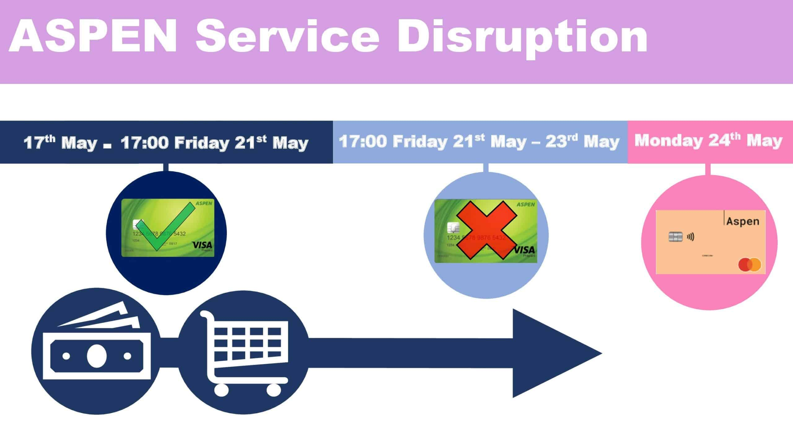 Make all purchases/withdrawals before 17:00 Friday 21st May with your green ASPEN card. ASPEN will be unavailable from 17:00 Friday 21st May – 09:00 Monday 24th May. Use your new PFS ASPEN card from 09:00 Monday 24th May.